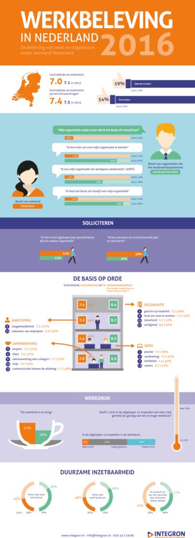 Infographic: Werkbeleving in Nederland 2016