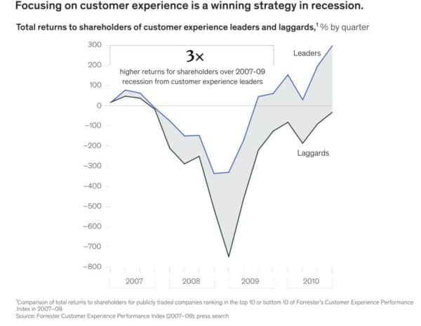 Customer Experience is a winning strategy in recession
