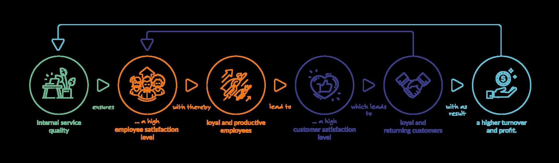Integron_service-profit-chain-model_EN
